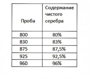 Пробы серебра, процентное содержание