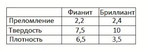 Таблица сравнения показателей фианита и бриллианта