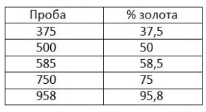 Проба золота - проценты