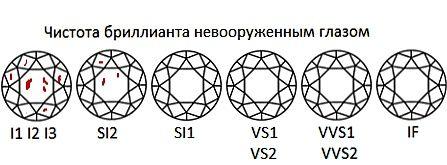 Сравнение чистоты бриллианта невооруженным глазом, таблица