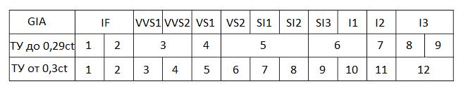 Таблица чистоты бриллианта по GIA и ТУ